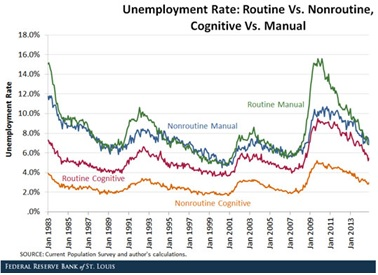 Time for new Unemployment data
